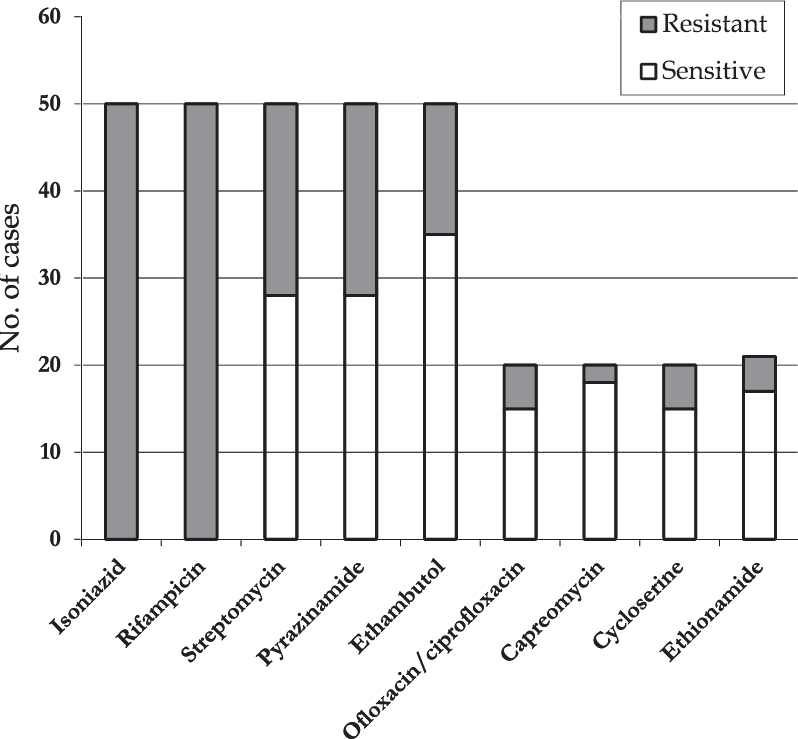 Figure 1: Drug resistance of <i>Mycobacterium tuberculosis</i> strains isolated from multi-drug resistant tuberculosis cases in Karachi, Pakistan 2001–2002 (<i>N</i> = 50).