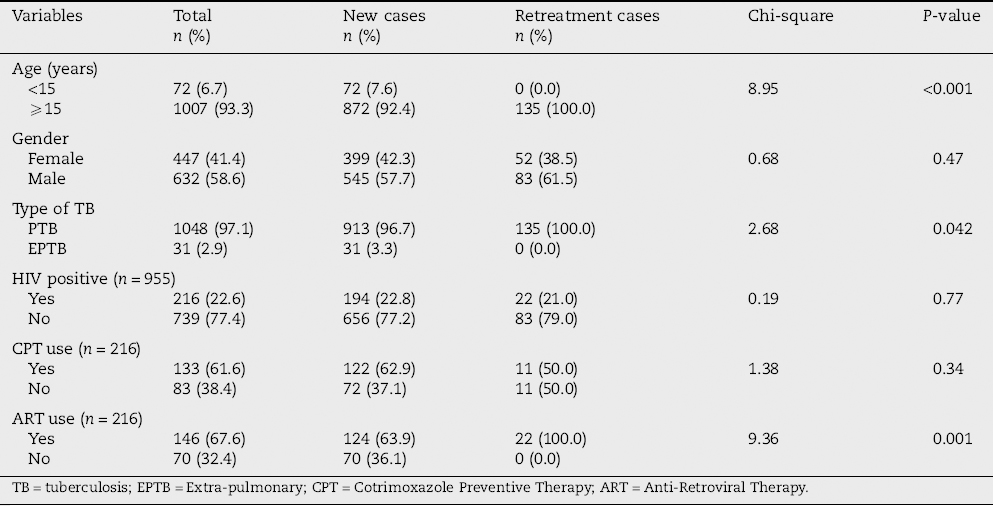 Reaching the underserved: Active tuberculosis case finding