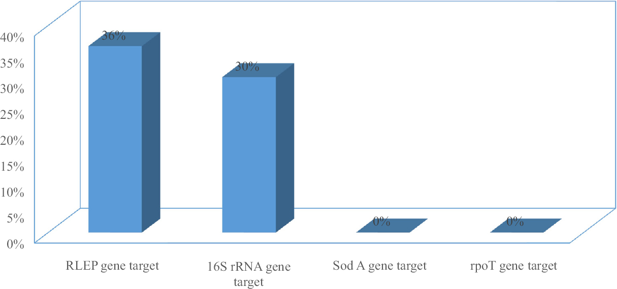 Figure 3: PCR positivity of <i>M. leprae</i> DNA from soil samples by using different gene targets.