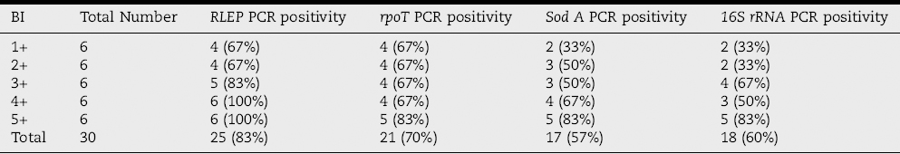 Table 4: PCR positivity from blood samples by using different gene targets of <i>M. leprae</i>.