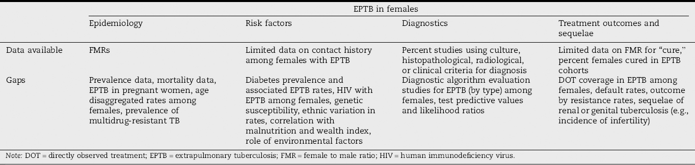 Extrapulmonary tuberculosis among females in South Asia—gap