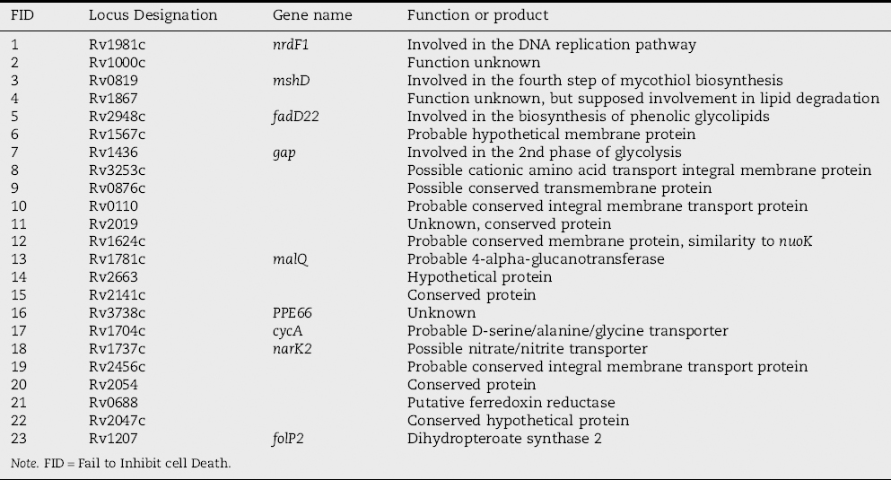 Table 1: H<sub>37</sub>Rv Genes Important for Inhibition of Cell Death Identified in this Study.