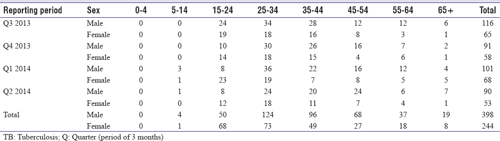 Table 3: Age and sex distribution of new smear-positive tuberculosis cases (n=642) registered and treated (notified) between July 2013 and June 2014 in the project sites