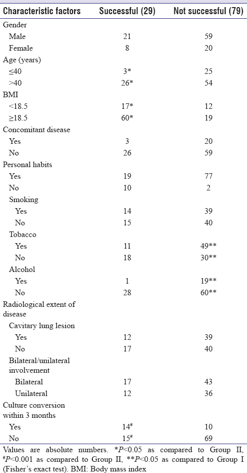 Table 2: Correlation of various factors associated with successful treatment outcome in extensively drug-resistant tuberculosis patients (<i>n</i>=112)