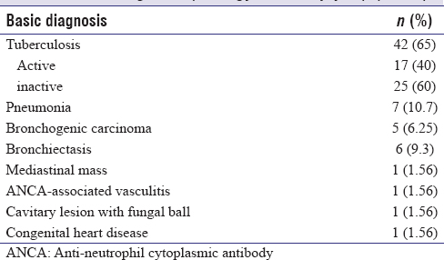 Table 2: Final diagnosis (etiology of hemoptysis) (<i>n</i>=64)