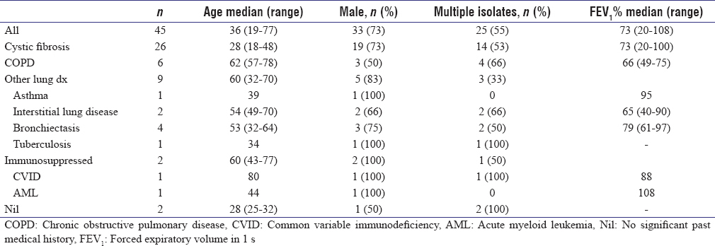 Table 1: Demographics of all patients from whom <i>Mycobacterium abscessus</i> complex has been isolated between January 2006 and December 2014