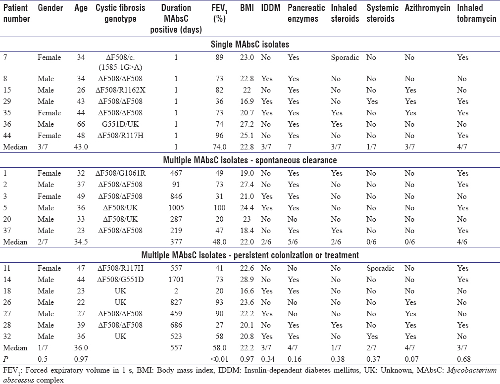 Table 3: Characteristics of cystic fibrosis patients stratified by those with a single isolate, multiple isolates followed by spontaneous clearance, and those with persistent <i>Mycobacterium abscessus</i> complex colonization