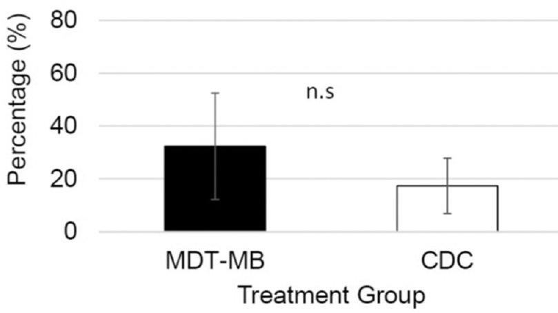 Clinical pilot study: Clarithromycin efficacy in