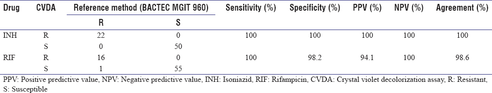 Table 1: Comparison of crystal violet decolorization assay and reference method in Phase I