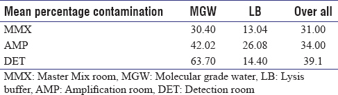 Table 3: The mean percentage contamination in the three rooms