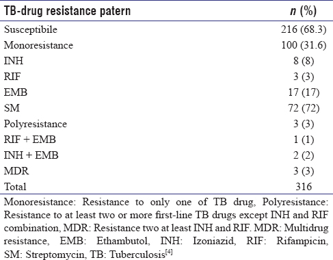 Table 1: Resistance pattern of <i>Mycobacterium tuberculosis</i> to first-line tuberculosis drugs from 2017-2018