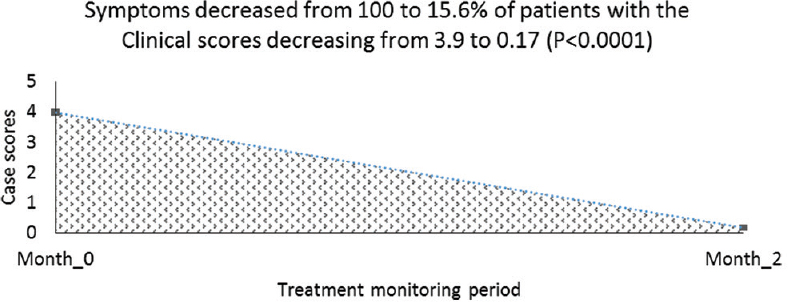 Figure 1: Graphical presentation of decrease of tuberculosis case scores before and after treatment within 2 months