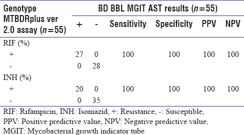 Table 2: Performance of the genotype MTBDR<i>plus</i> assay and the BD BBL mycobacterial growth indicator tube antimicrobial susceptibility testing method as a gold standard for the detection of resistance of <i>Mycobacterium tuberculosis</i> to rifampicin and isoniazid