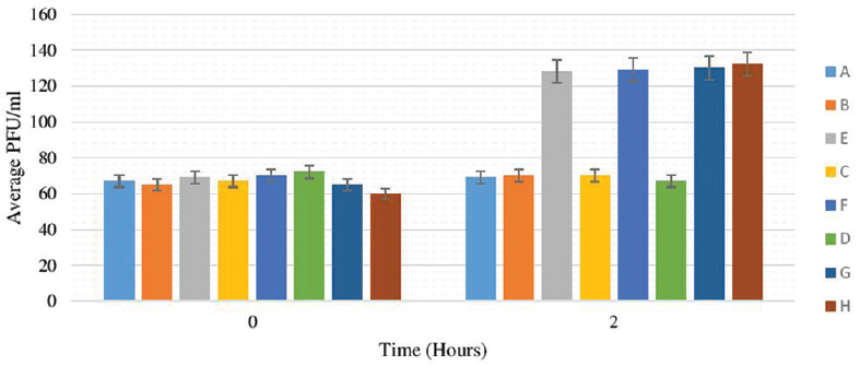 Figure 6: Blinded study to determine the resistance profiles of eight drugs utilized above using the mycobacteriophage TM4 based on the changes in average PFU/ml versus time (hours T0–T2), utilizing the optimized conditions established previously