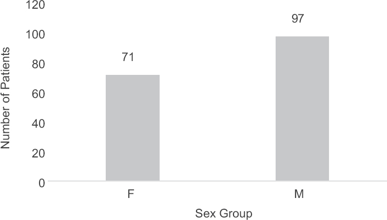Figure 1: Patient sex group distribution