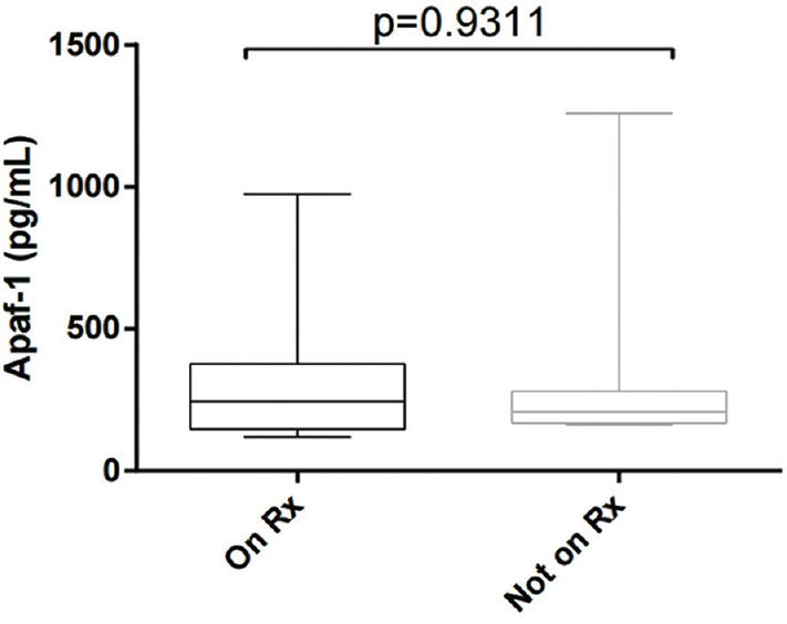 Figure 4: Dot-blot graph showing Apaf-1 result between patients with tuberculosis on treatment and without