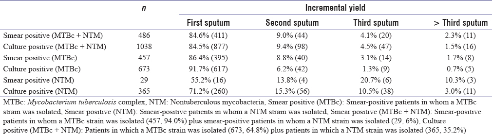Table 3: Relative contribution of each sputum specimen among patients with one, two, three, or more samples