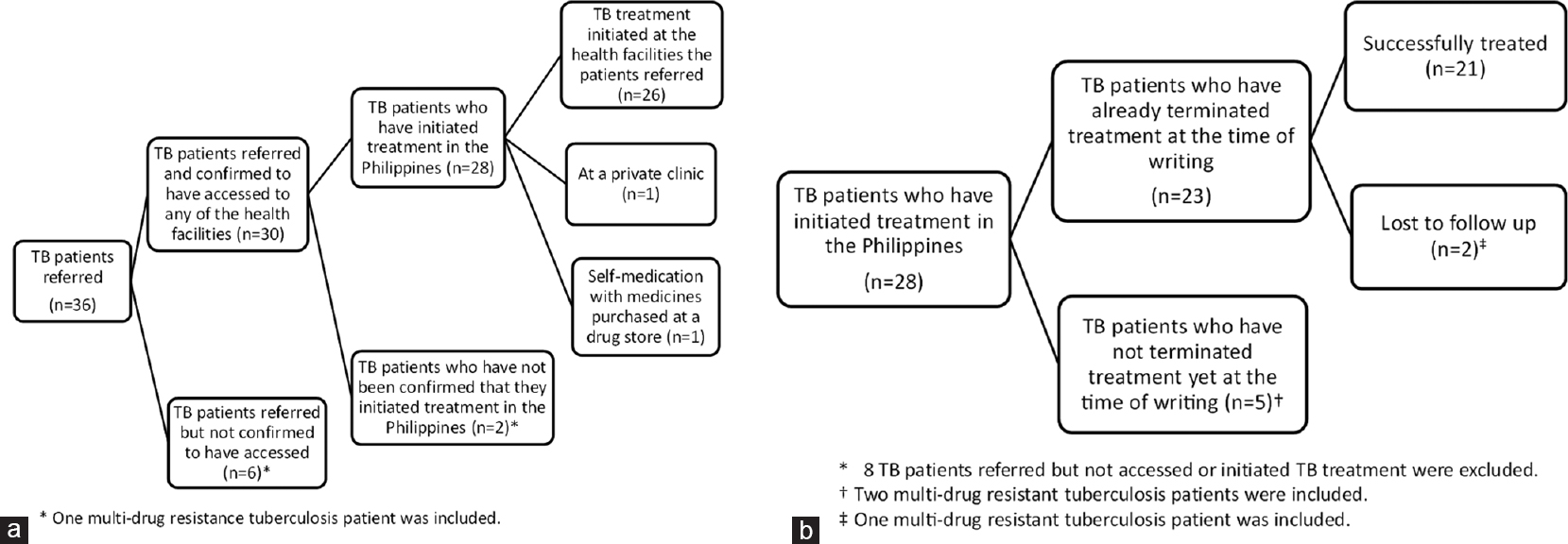 Figure 2: (a) State of the access to a health facility and treatment initiation of the 36 Filipino tuberculosis patients referred from Japan to the Philippines, 2008 to mid-2018. (b) Treatment outcomes of the Filipino tuberculosis patients referred from Japan to the Philippines and accessed to a health facility, initiated treatment in the Philippines, 2008 to mid-2018