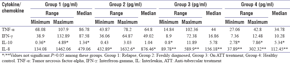Table 1: Multiple regression analysis for cytokine and chemokine levels among the study groups