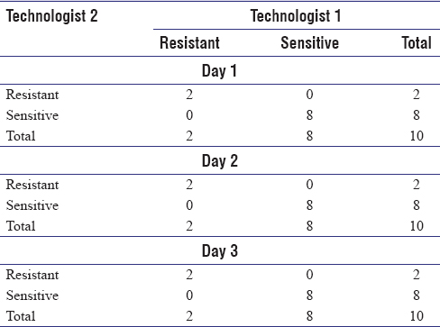 Table 3: Reproducibility testing of bedaquiline drug susceptibility testing by MGIT 960