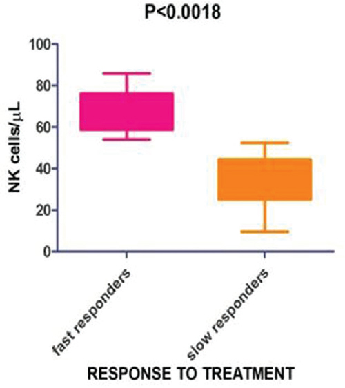 Figure 4: Absolute natural killer cells' lymphocyte subset counts of fast responders and slow responders