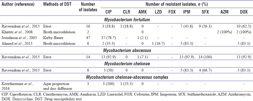 Table 3: Drug resistance profile of the clinically relevant rapidly growing mycobacteria isolated from pulmonary samples in the studies included from South Asia