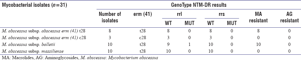 Table 1: GenoType NTM-DR identification results